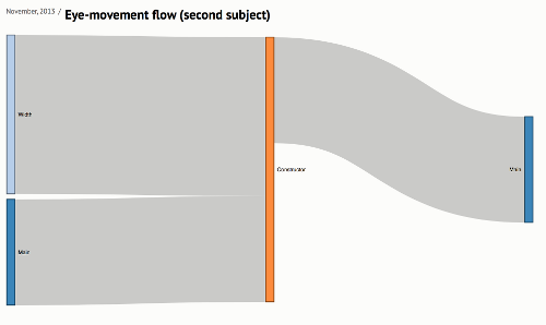 Visualizations of Workshop Data • Computing Education