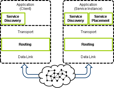 SPi Service Placement Framework