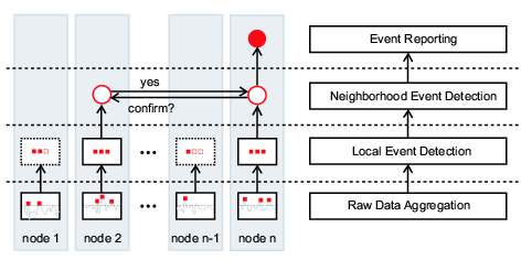 Layered Event Detection Architecture