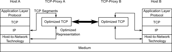 TCP-Proxy • Computer Systems and Telematics • Fachbereich
