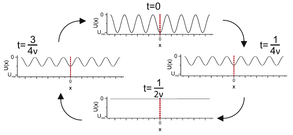 A colloidal particle is driven over a temporally oscillating potential